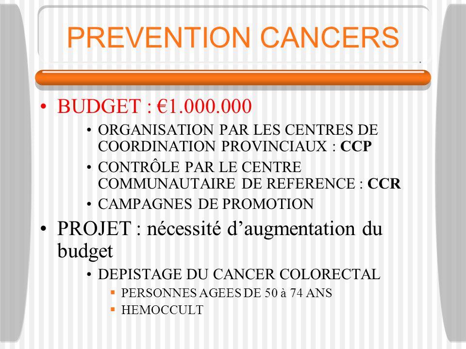 PREVENTION CANCERS BUDGET : 1.000.000 ORGANISATION PAR LES CENTRES DE COORDINATION PROVINCIAUX : CCP CONTRÔLE PAR LE CENTRE COMMUNAUTAIRE DE REFERENCE : CCR CAMPAGNES DE PROMOTION PROJET : nécessité daugmentation du budget DEPISTAGE DU CANCER COLORECTAL PERSONNES AGEES DE 50 à 74 ANS HEMOCCULT