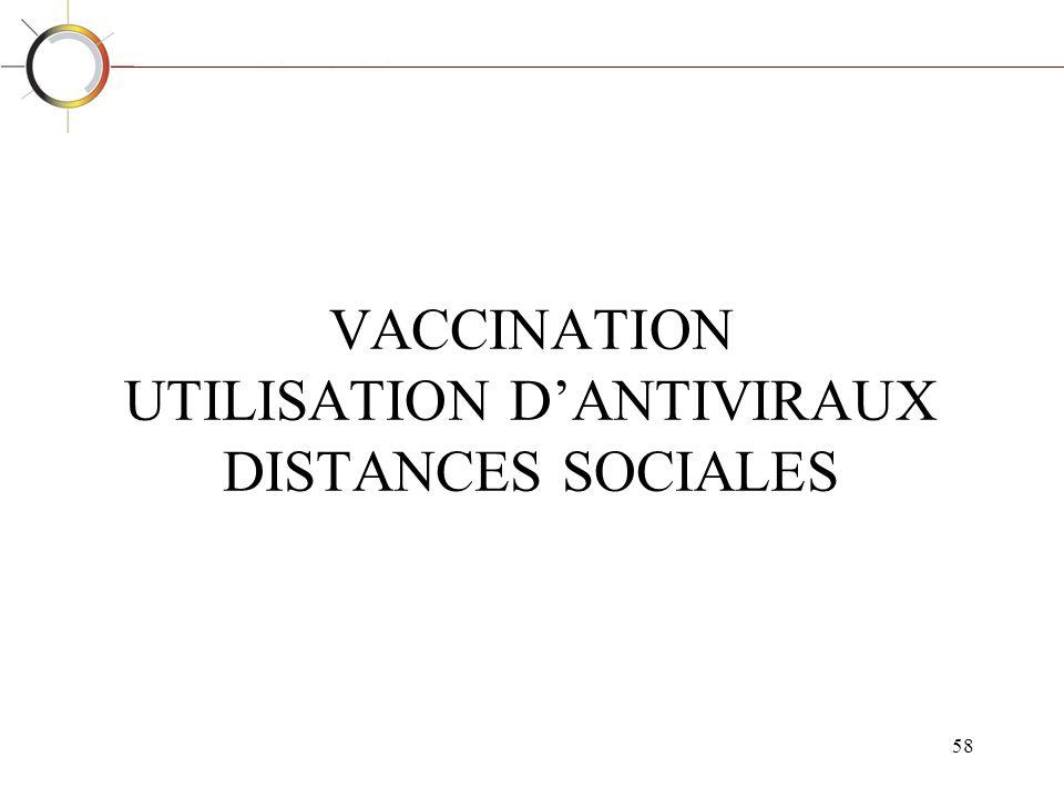 58 VACCINATION UTILISATION DANTIVIRAUX DISTANCES SOCIALES