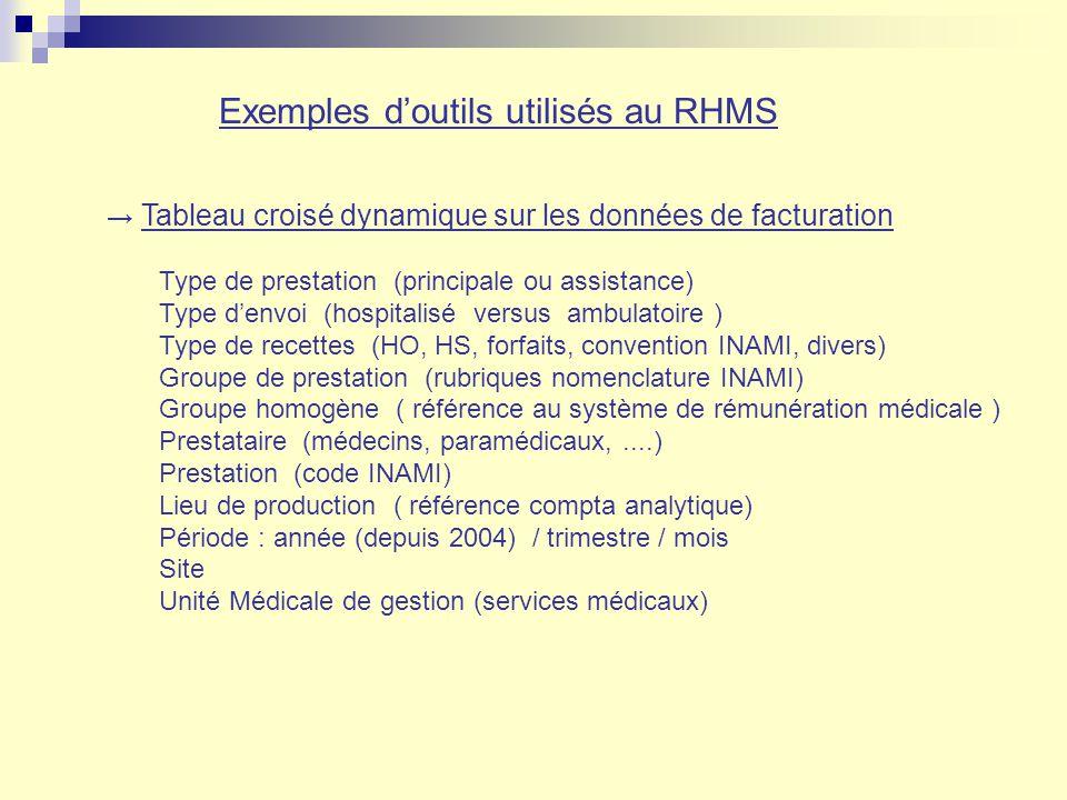 Exemples doutils utilisés au RHMS Tableau croisé dynamique sur les données de facturation Type de prestation (principale ou assistance) Type denvoi (h