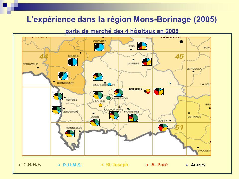 Lexpérience dans la région Mons-Borinage (2005) parts de marché des 4 hôpitaux en 2005 C.H.H.F. Autres A. Paré St-Joseph R.H.M.S.