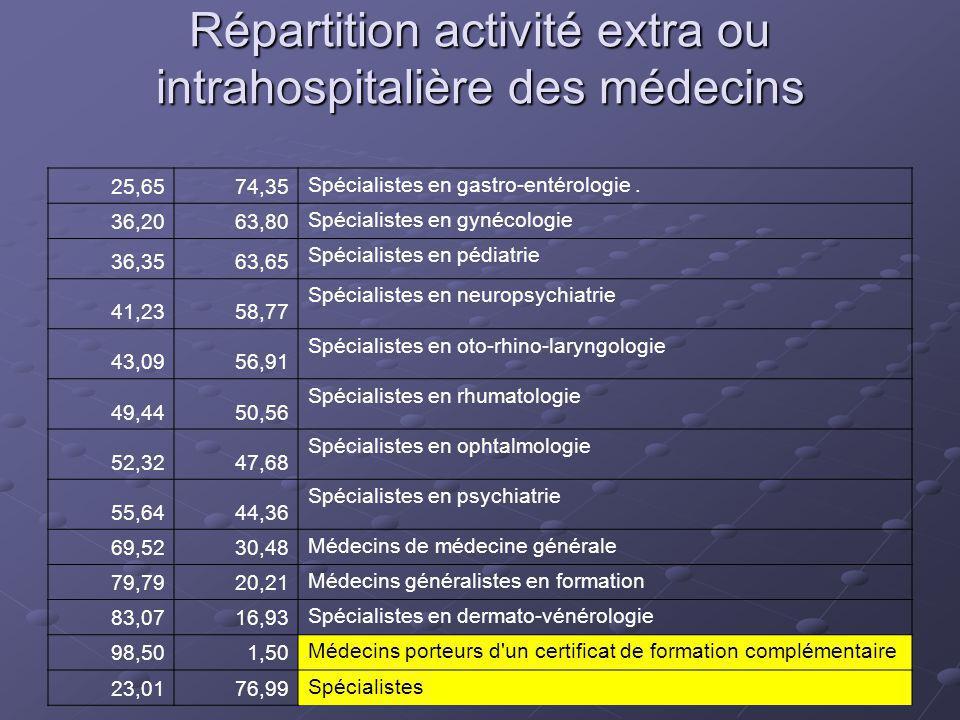 Répartition activité extra ou intrahospitalière des médecins 25,6574,35 Spécialistes en gastro-entérologie.