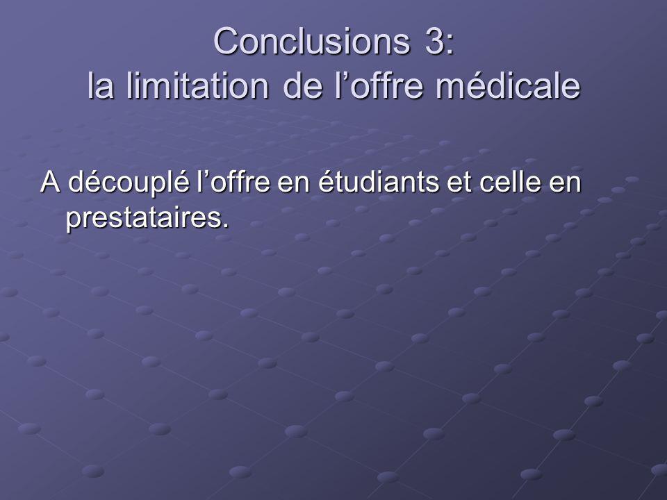 Conclusions 3: la limitation de loffre médicale A découplé loffre en étudiants et celle en prestataires.