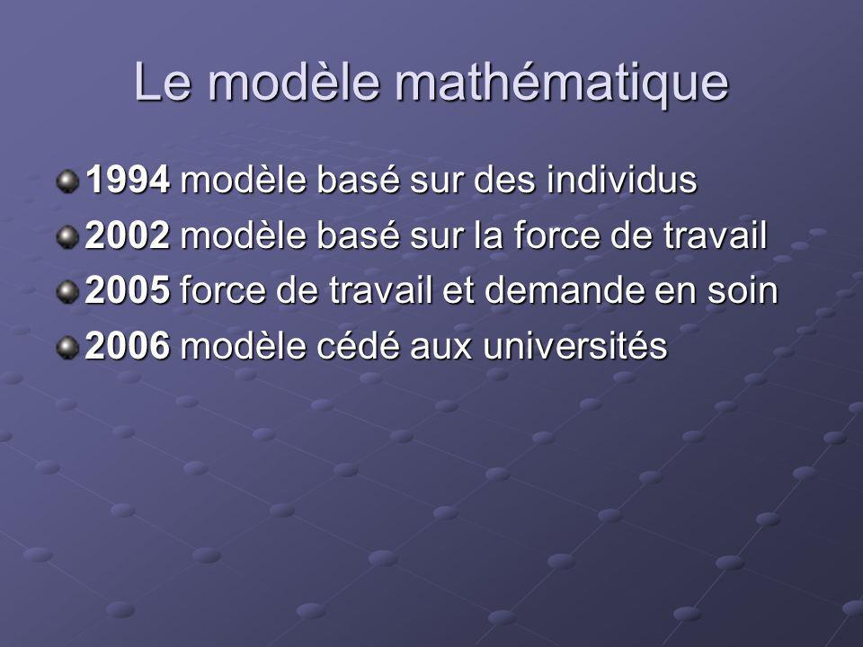 Le modèle mathématique 1994 modèle basé sur des individus 2002 modèle basé sur la force de travail 2005 force de travail et demande en soin 2006 modèle cédé aux universités