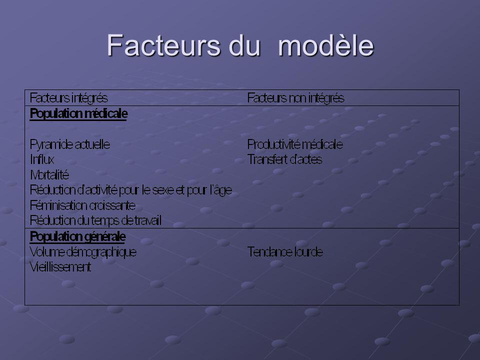 Facteurs du modèle