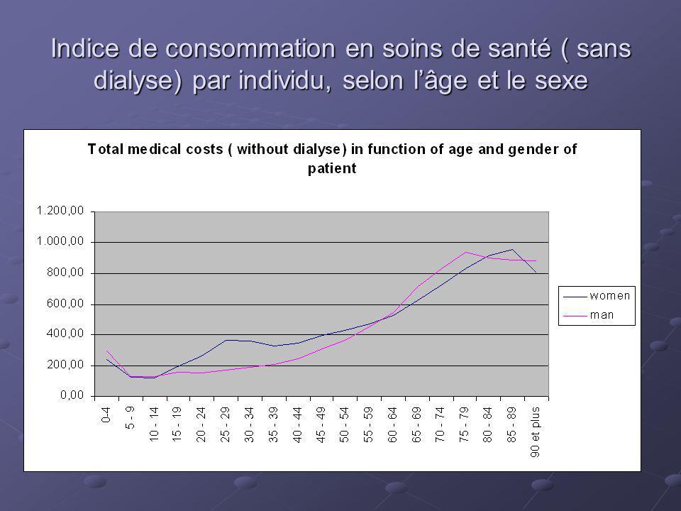 Indice de consommation en soins de santé ( sans dialyse) par individu, selon lâge et le sexe