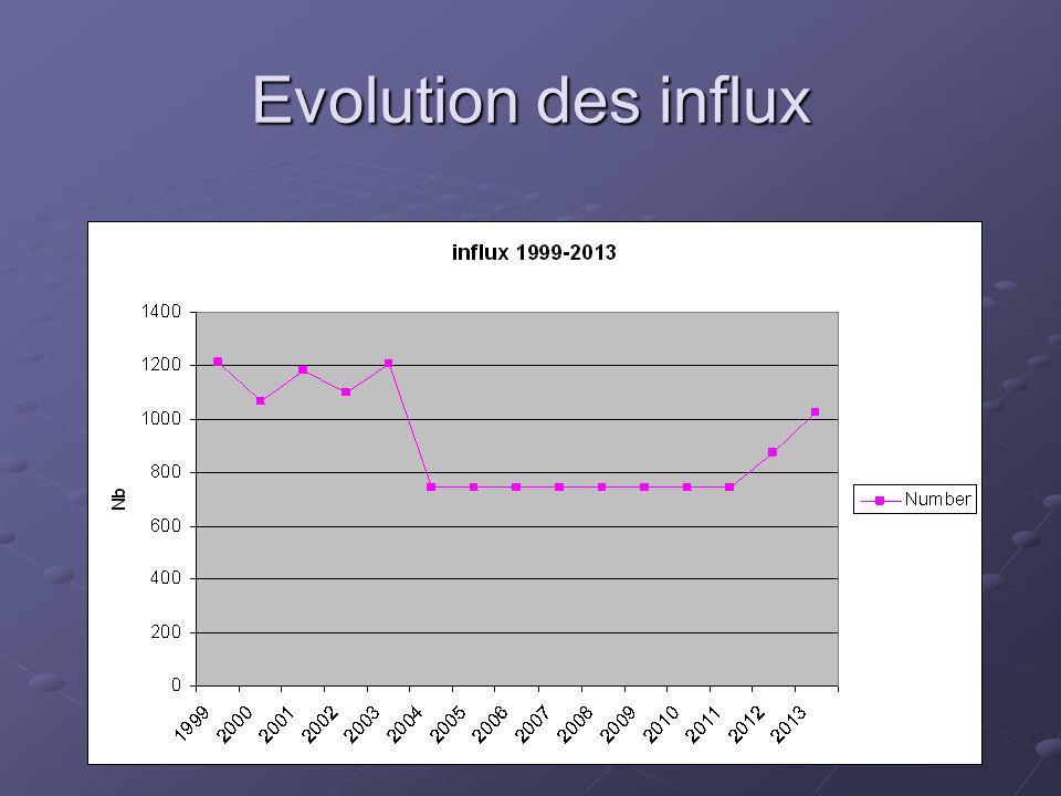 Evolution des influx