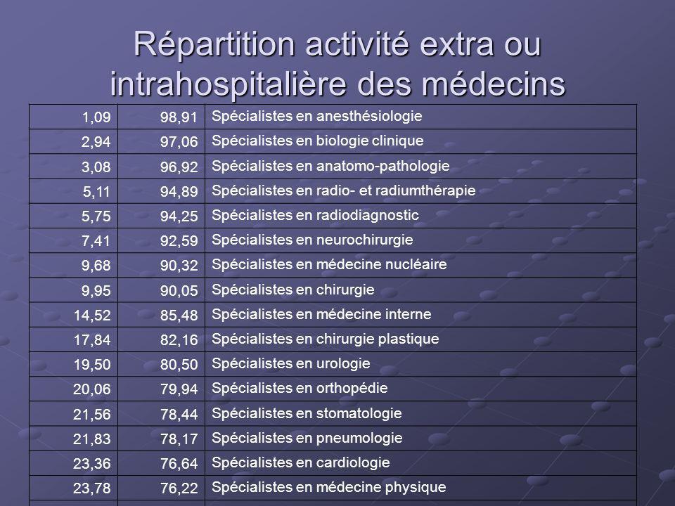 Répartition activité extra ou intrahospitalière des médecins 1,0998,91 Spécialistes en anesthésiologie 2,9497,06 Spécialistes en biologie clinique 3,0896,92 Spécialistes en anatomo-pathologie 5,1194,89 Spécialistes en radio- et radiumthérapie 5,7594,25 Spécialistes en radiodiagnostic 7,4192,59 Spécialistes en neurochirurgie 9,6890,32 Spécialistes en médecine nucléaire 9,9590,05 Spécialistes en chirurgie 14,5285,48 Spécialistes en médecine interne 17,8482,16 Spécialistes en chirurgie plastique 19,5080,50 Spécialistes en urologie 20,0679,94 Spécialistes en orthopédie 21,5678,44 Spécialistes en stomatologie 21,8378,17 Spécialistes en pneumologie 23,3676,64 Spécialistes en cardiologie 23,7876,22 Spécialistes en médecine physique 25,0674,94 Spécialistes en neurologie