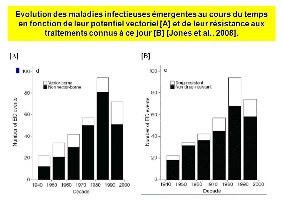 Evolution des maladies infectieuses émergentes au cours du temps en fonction de leur potentiel vectoriel [A] et de leur résistance aux traitements con