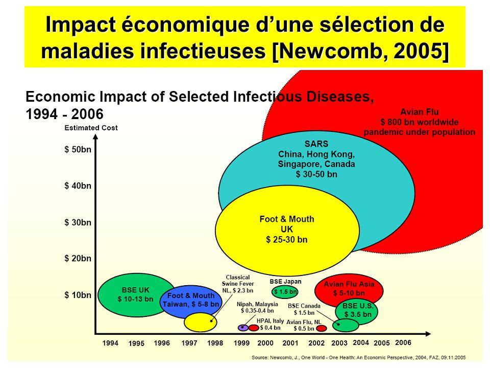 Impact économique dune sélection de maladies infectieuses [Newcomb, 2005]