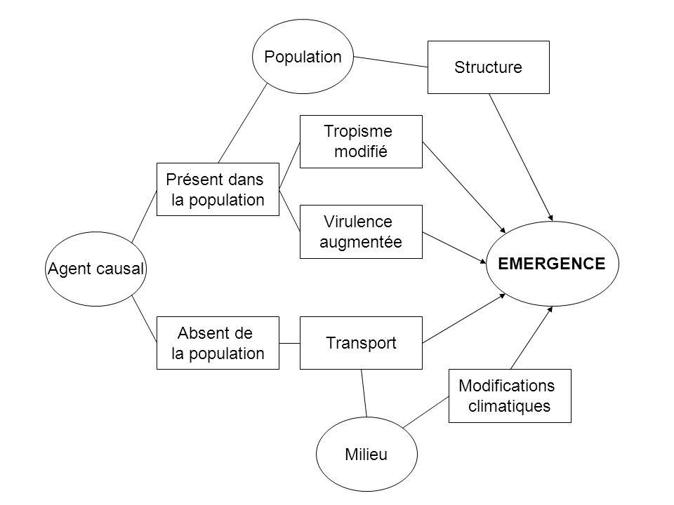 Agent causal Présent dans la population Absent de la population Tropisme modifié Virulence augmentée Transport Population Structure Milieu Modificatio