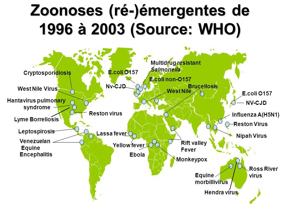 Zoonoses (ré-)émergentes de 1996 à 2003 (Source: WHO) Nipah Virus Hendra virus Multidrug resistant Salmonella Lyme Borreliosis West Nile Cryptosporidi