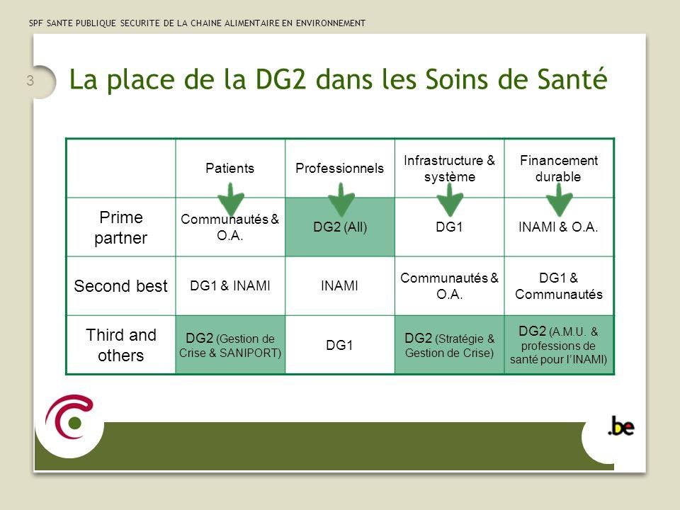 3 SPF SANTE PUBLIQUE SECURITE DE LA CHAINE ALIMENTAIRE EN ENVIRONNEMENT La place de la DG2 dans les Soins de Santé PatientsProfessionnels Infrastructure & système Financement durable Prime partner Communautés & O.A.
