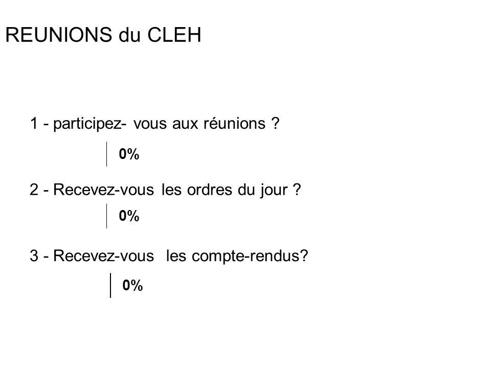 REUNIONS du CLEH 1 - participez- vous aux réunions ? 2 - Recevez-vous les ordres du jour ? 3 - Recevez-vous les compte-rendus? 0%
