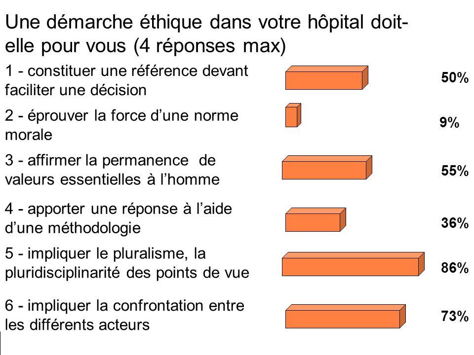Une démarche éthique dans votre hôpital doit- elle pour vous (4 réponses max) 1 - constituer une référence devant faciliter une décision 2 - éprouver