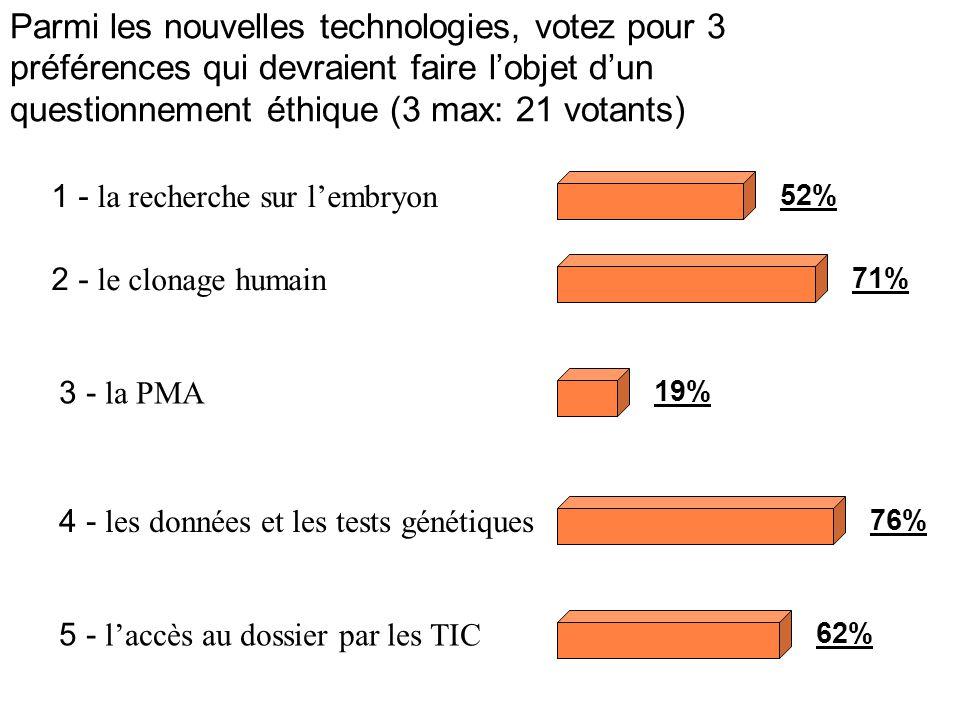 Parmi les nouvelles technologies, votez pour 3 préférences qui devraient faire lobjet dun questionnement éthique (3 max: 21 votants) 1 - la recherche