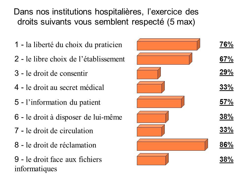 Dans nos institutions hospitalières, lexercice des droits suivants vous semblent respecté (5 max) 1 - la liberté du choix du praticien 2 - le libre ch