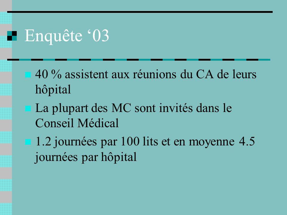 Enquête 03 40 % assistent aux réunions du CA de leurs hôpital La plupart des MC sont invités dans le Conseil Médical 1.2 journées par 100 lits et en moyenne 4.5 journées par hôpital