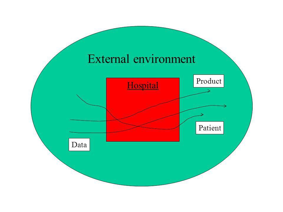 External environment Hospital Patient Product Data