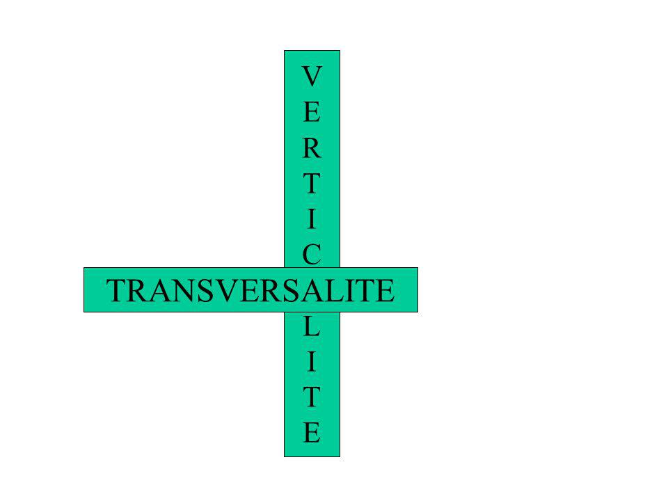 VERTICALITEVERTICALITE TRANSVERSALITE