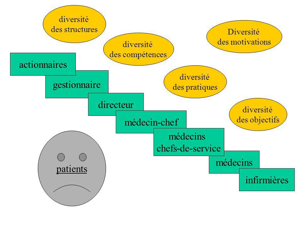 gestionnaire directeur médecins médecin-chef médecins chefs-de-service actionnaires infirmières diversité des structures diversité des compétences div