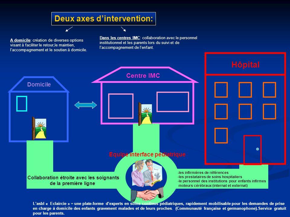 Collaboration étroite avec les soignants de la première ligne Centre IMC Domicile Equipe interface pédiatrique Deux axes dintervention: A domicile: cr