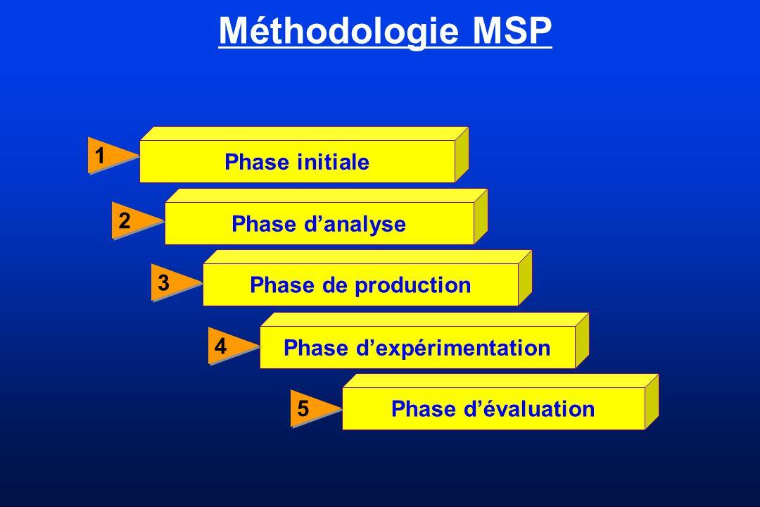 Méthodologie MSP Phase initiale 1 1 Phase danalyse 2 2 Phase de production 3 3 Phase dexpérimentation 4 4 Phase dévaluation 5 5