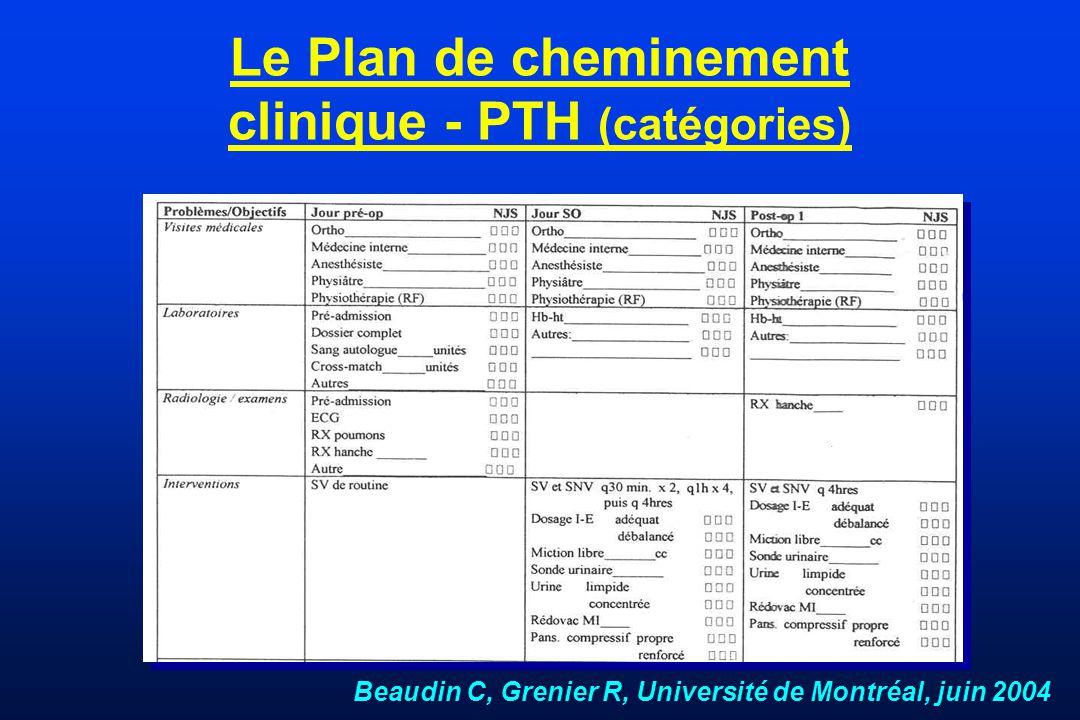 Le Plan de cheminement clinique - PTH (catégories) Beaudin C, Grenier R, Université de Montréal, juin 2004