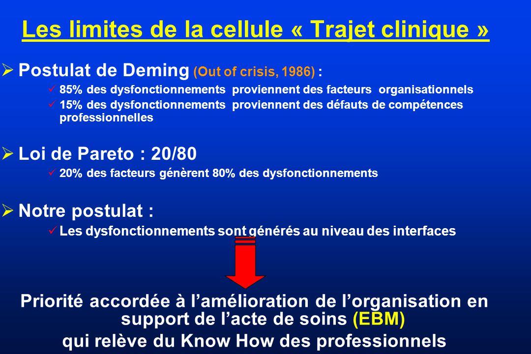 Les limites de la cellule « Trajet clinique » Postulat de Deming (Out of crisis, 1986) : 85% des dysfonctionnements proviennent des facteurs organisat
