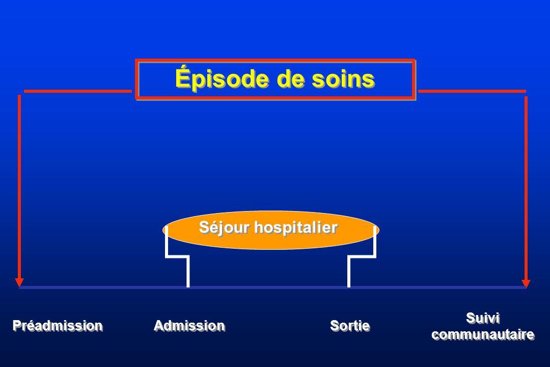 Épisode de soins Séjour hospitalier Préadmission Admission Sortie Suivi communautaire