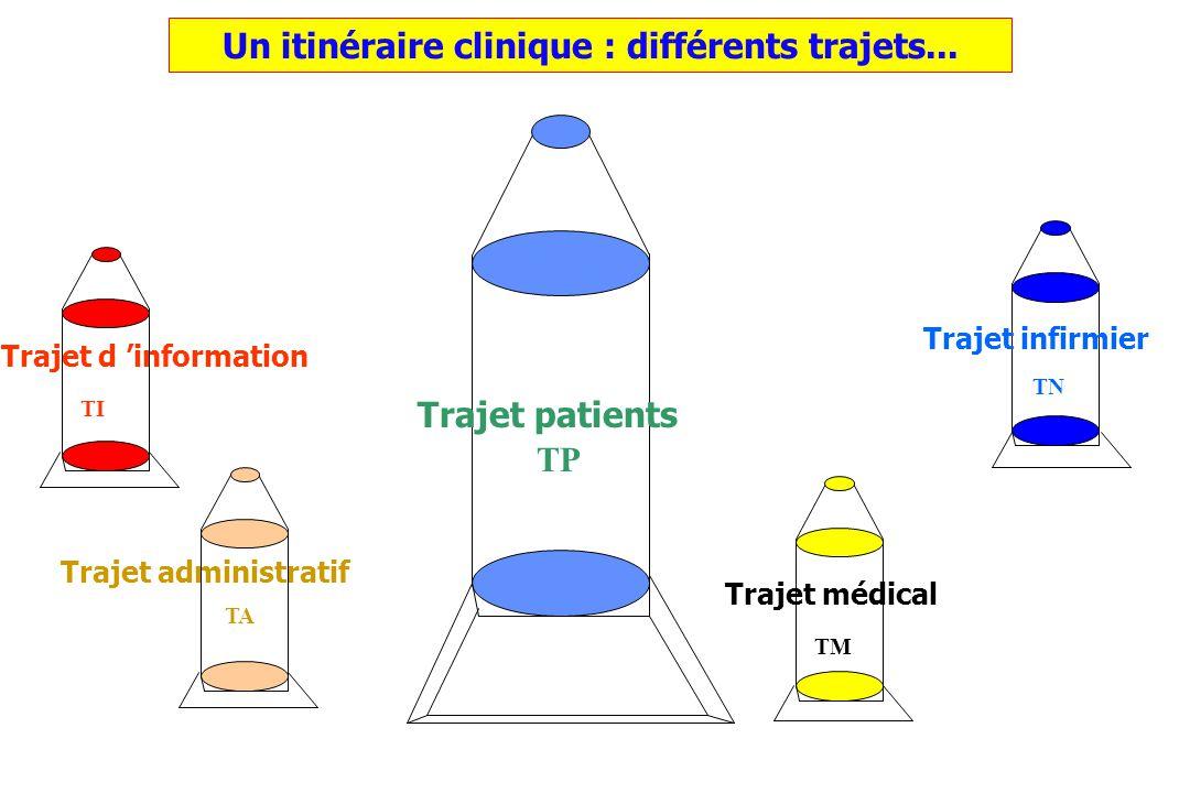 Un itinéraire clinique : différents trajets... Trajet médical Trajet administratif Trajet d information TA TI Trajet infirmier TN Trajet patients TM T