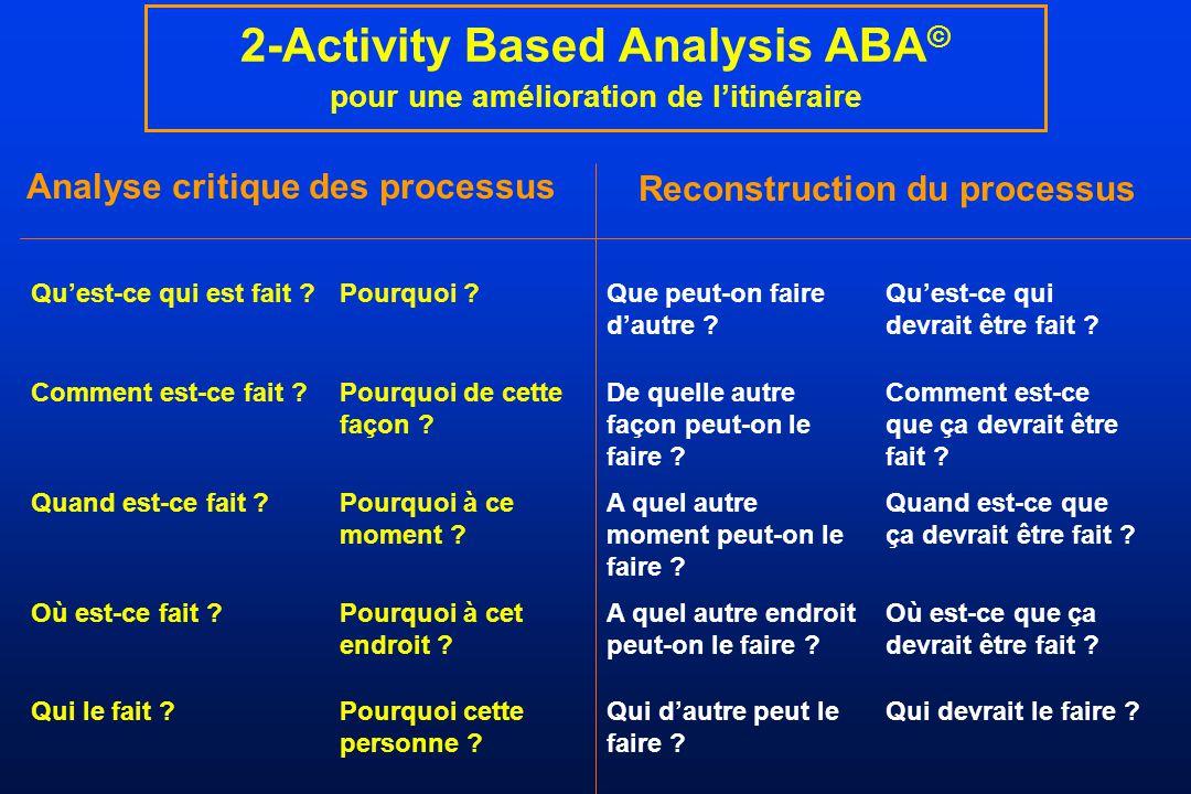 2-Activity Based Analysis ABA © pour une amélioration de litinéraire Analyse critique des processus Quest-ce qui est fait ?Pourquoi ?Que peut-on faire
