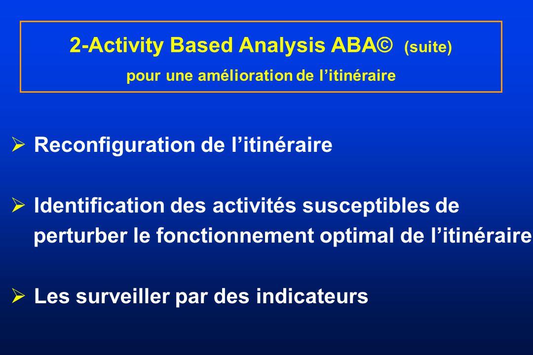 Reconfiguration de litinéraire Identification des activités susceptibles de perturber le fonctionnement optimal de litinéraire Les surveiller par des