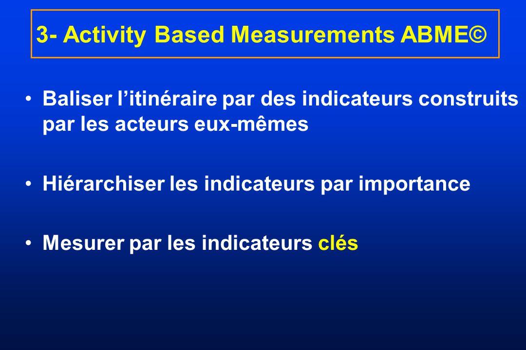 3- Activity Based Measurements ABME© Baliser litinéraire par des indicateurs construits par les acteurs eux-mêmes Hiérarchiser les indicateurs par imp