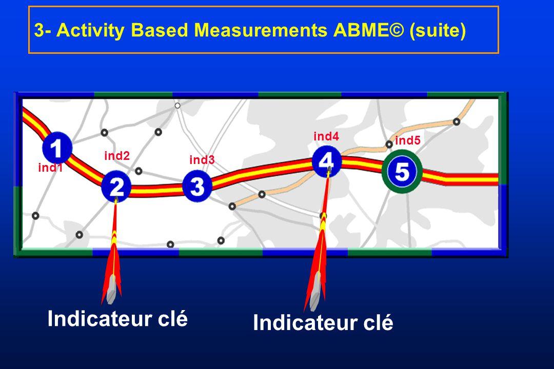 ind1 3- Activity Based Measurements ABME© (suite) ind2 ind3 ind4 ind5 Indicateur clé