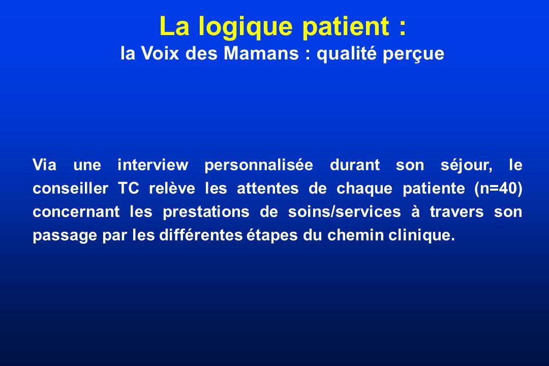La logique patient : la Voix des Mamans : qualité perçue Via une interview personnalisée durant son séjour, le conseiller TC relève les attentes de ch