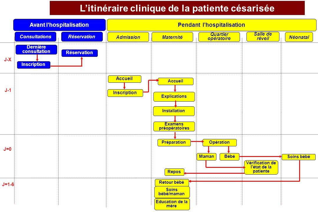 Litinéraire clinique de la patiente césarisée Pendant lhospitalisation Avant lhospitalisation J-X J-1 J=0 J=1-6 ConsultationsRéservationAdmissionMater