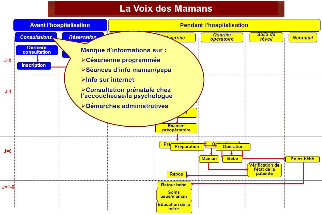 La Voix des Mamans Pendant lhospitalisation Avant lhospitalisation J-X J-1 J=0 J=1-6 ConsultationsRéservation AdmissionMaternité Quartier opératoire S