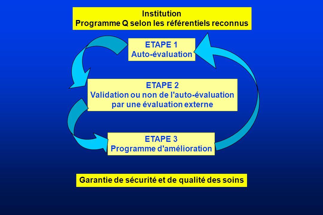 Institution Programme Q selon les référentiels reconnus ETAPE 1 Auto-évaluation ETAPE 2 Validation ou non de l'auto-évaluation par une évaluation exte