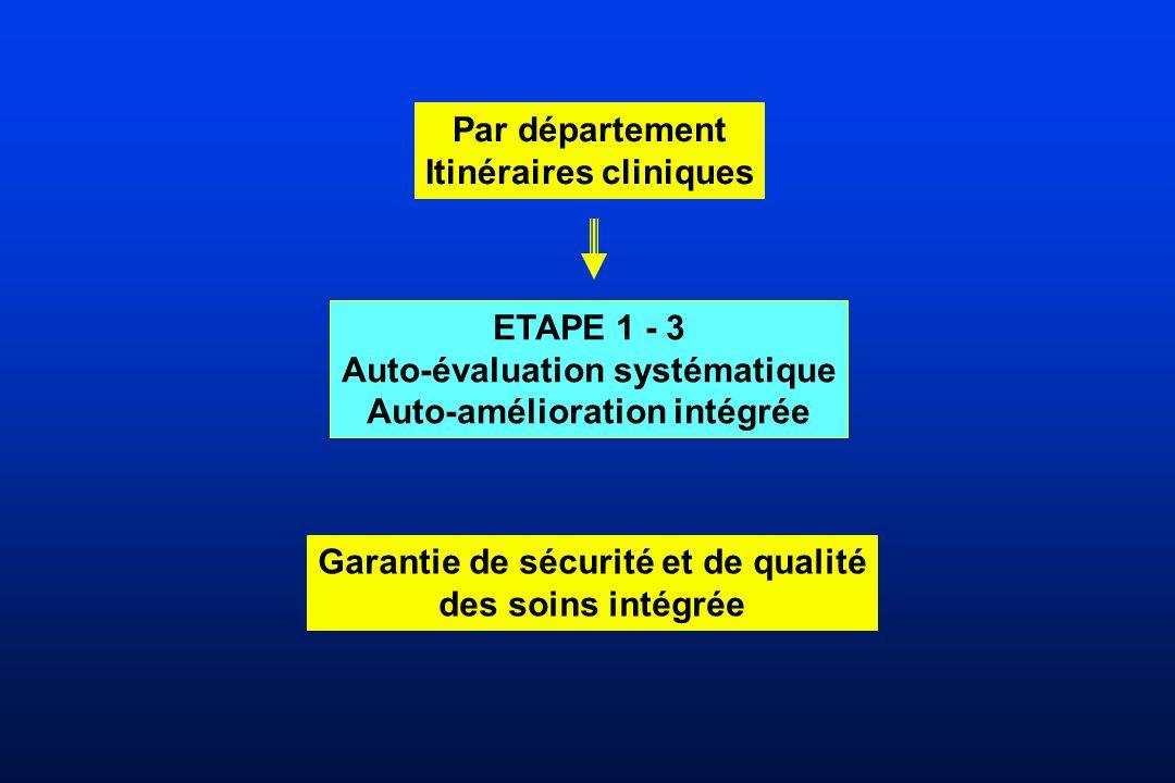 Par département Itinéraires cliniques ETAPE 1 - 3 Auto-évaluation systématique Auto-amélioration intégrée Garantie de sécurité et de qualité des soins