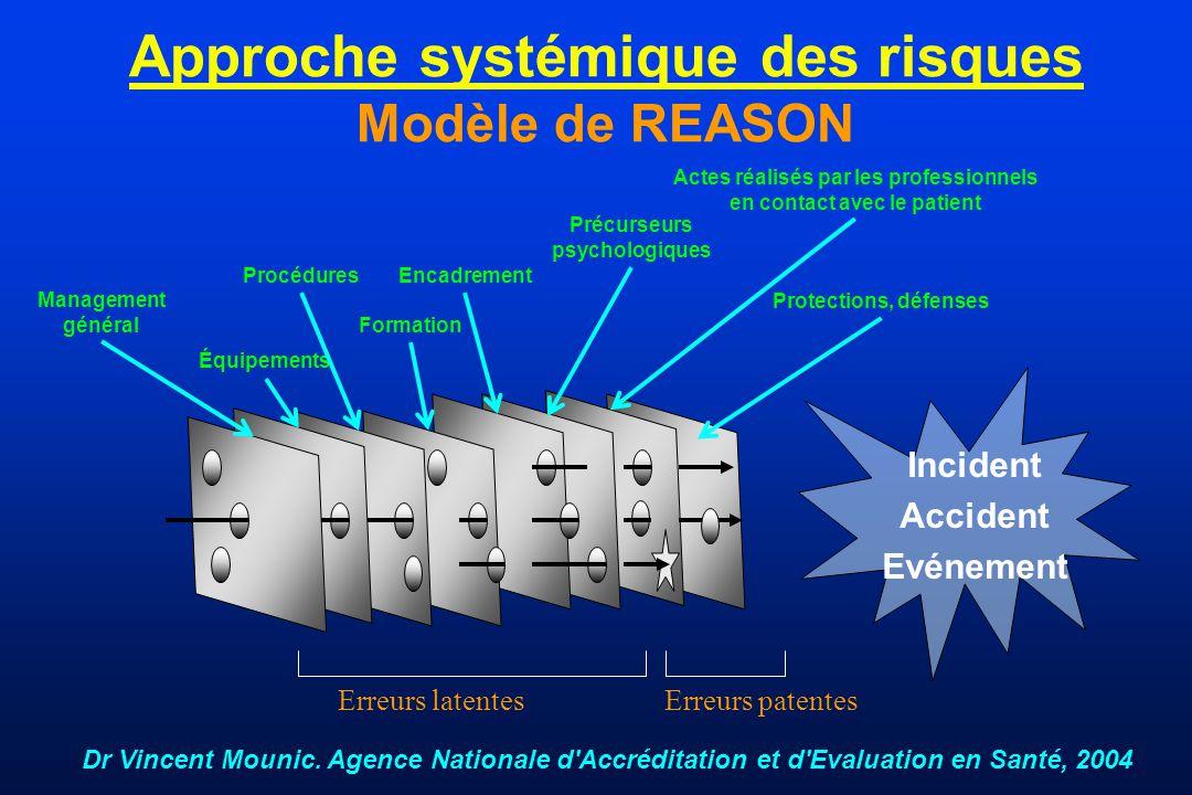 Approche systémique des risques Modèle de REASON Incident Accident Evénement Management général Procédures Équipements Formation Encadrement Actes réa