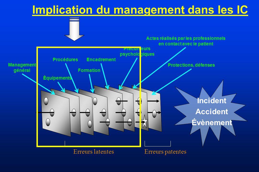 Implication du management dans les IC Incident Accident Évènement Management général Procédures Équipements Formation Encadrement Actes réalisés par l