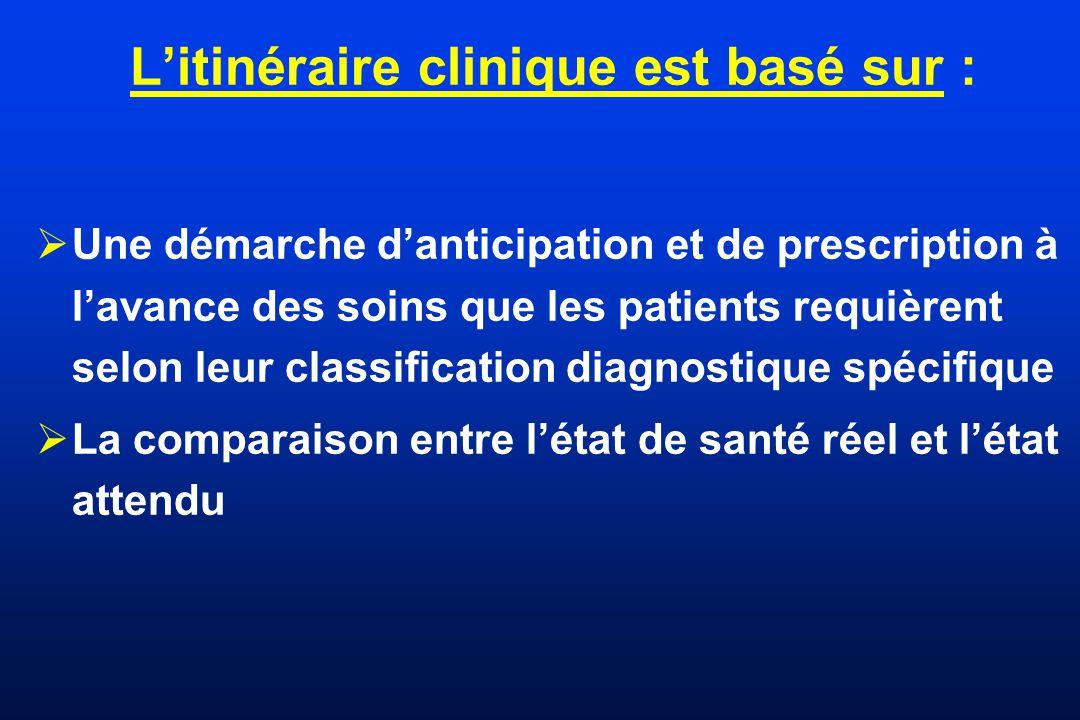 Litinéraire clinique est basé sur : Une démarche danticipation et de prescription à lavance des soins que les patients requièrent selon leur classific