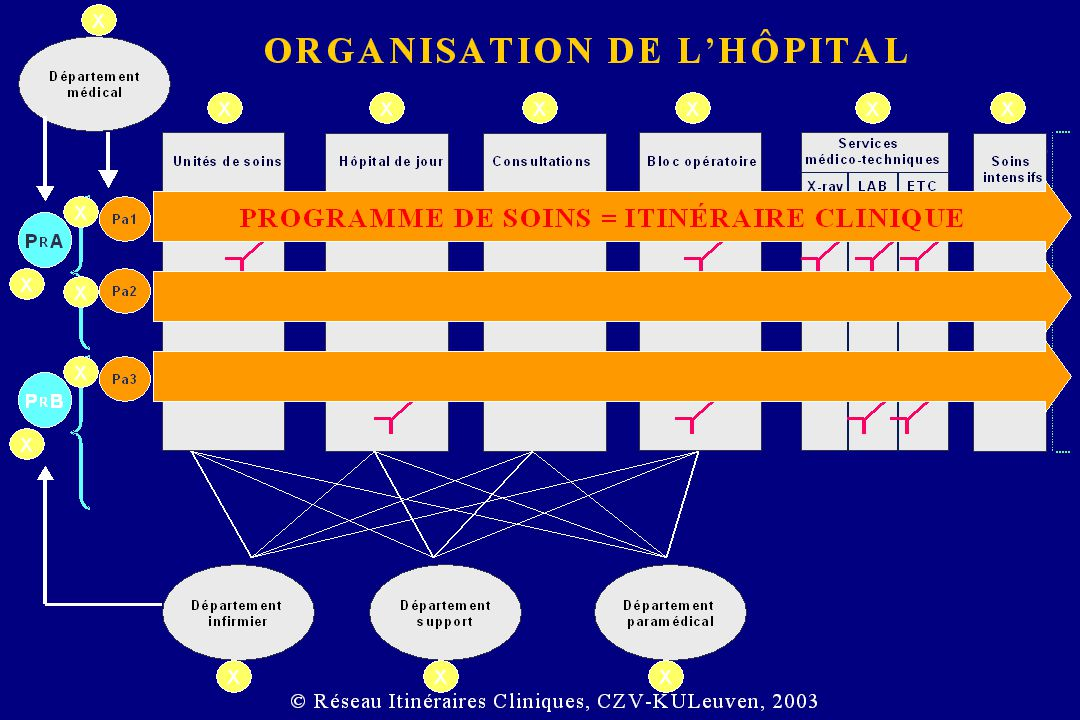 The Swiss cheese and the Clinical Pathways Adapté à partir de Managing the Risks of Organizational Accidents, James Reason Potential losses (people and assets) Clinical Pathway Based on Activity Observation (ABO) © Ideal Clinical Pathway No more hazards
