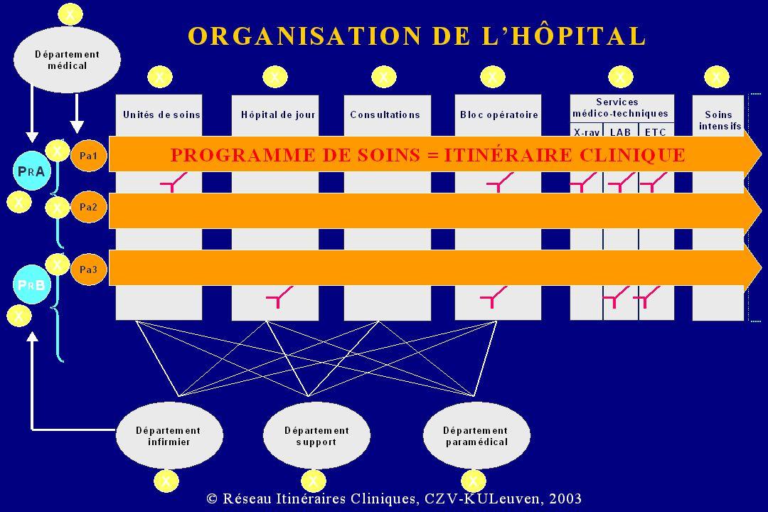 Institution Programme Q selon les référentiels reconnus ETAPE 1 Auto-évaluation ETAPE 2 Validation ou non de l auto-évaluation par une évaluation externe ETAPE 3 Programme d amélioration Garantie de sécurité et de qualité des soins