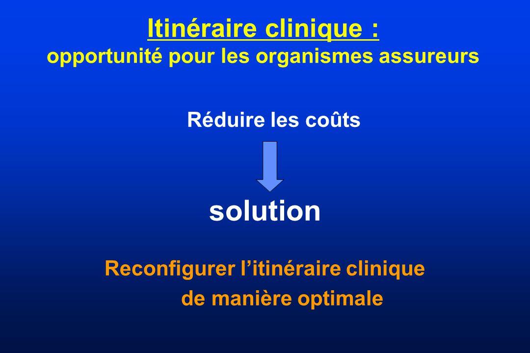Itinéraire clinique : opportunité pour les organismes assureurs Réduire les coûts solution Reconfigurer litinéraire clinique de manière optimale