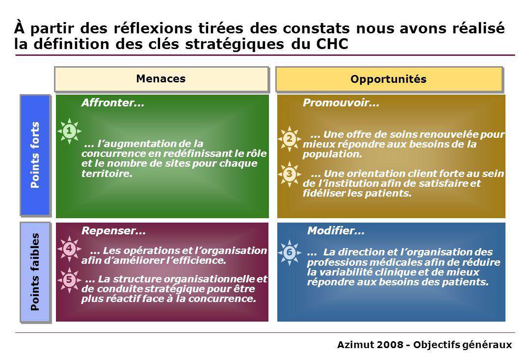 Azimut 2008 - Objectifs généraux À partir des réflexions tirées des constats nous avons réalisé la définition des clés stratégiques du CHC Points fort