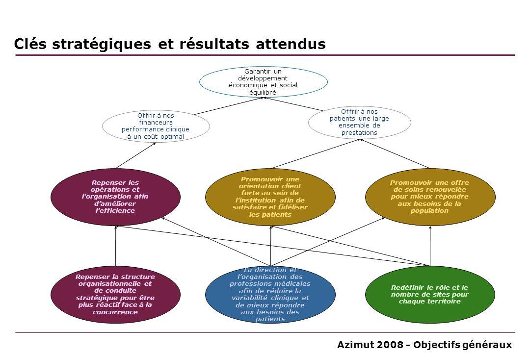 Azimut 2008 - Objectifs généraux Repenser les opérations et lorganisation afin daméliorer lefficience Promouvoir une orientation client forte au sein