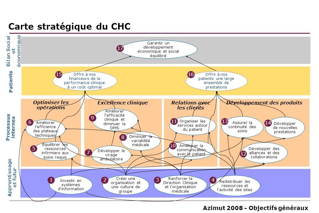 Azimut 2008 - Objectifs généraux Relations avec les clients Développement des produitsExcellence clinique Optimiser les opérations Patients Bilan Soci
