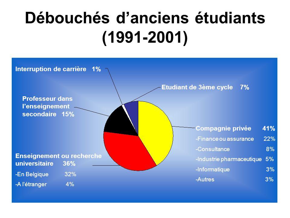 Débouchés danciens étudiants (1991-2001) Compagnie privée 41% -Finance ou assurance 22% -Consultance 8% -Industrie pharmaceutique 5% -Informatique 3% -Autres 3% Etudiant de 3ème cycle 7% Interruption de carrière 1% Professeur dans lenseignement secondaire 15% Enseignement ou recherche universitaire 36% -En Belgique 32% -A létranger 4%