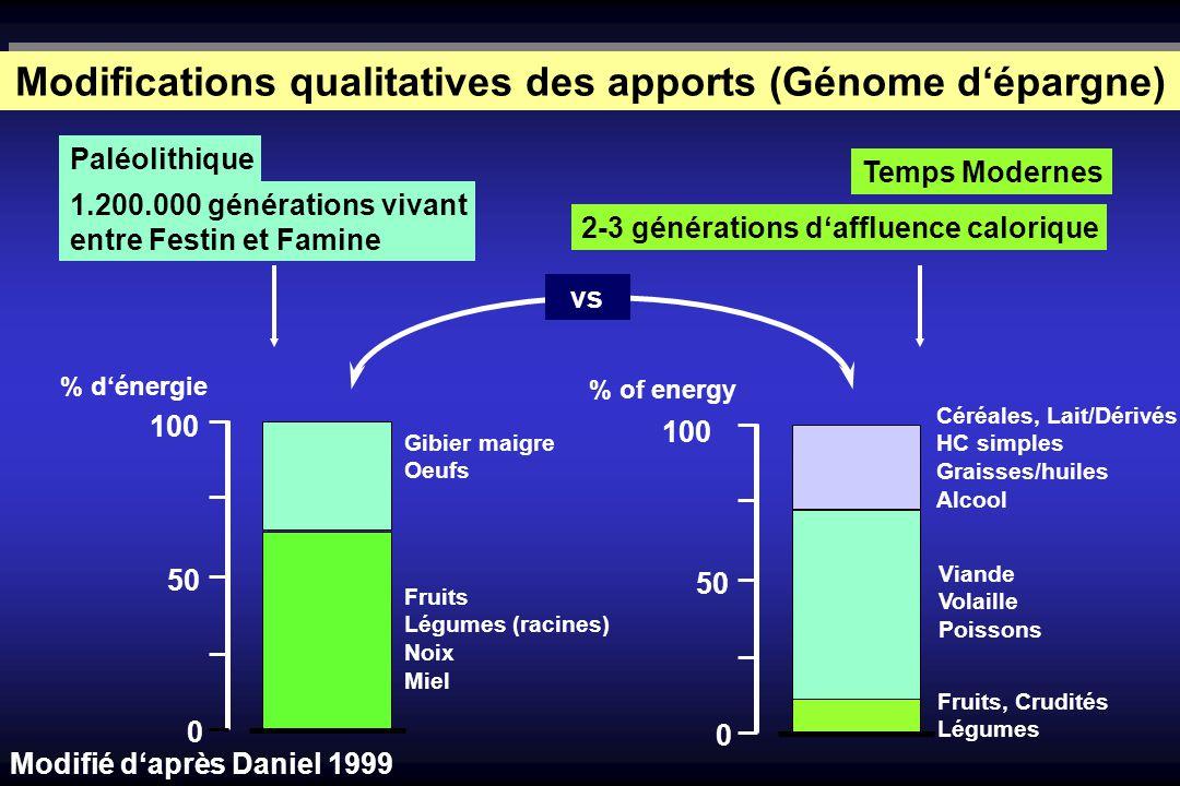 100 50 0 % dénergie Gibier maigre Oeufs Fruits Légumes (racines) Noix Miel 100 50 0 % of energy Fruits, Crudités Légumes Viande Volaille Poissons Céré